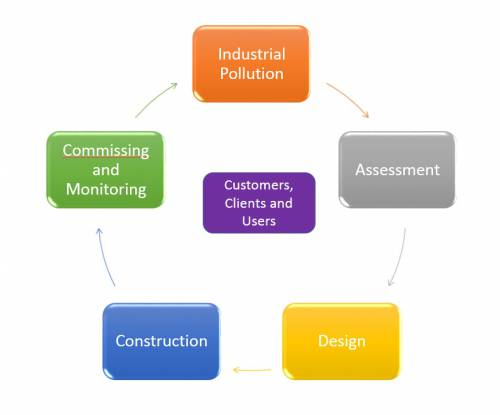 Environmental Impact Assessment Guidelines
