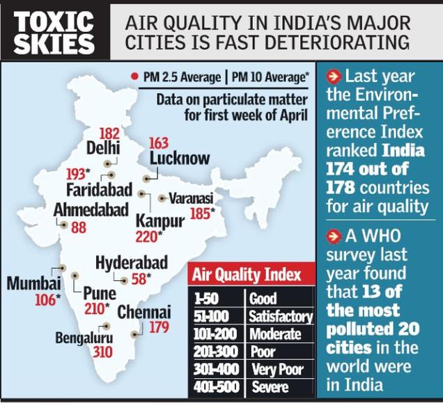 air quality index Map by City