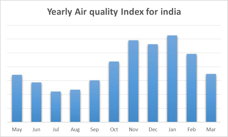 Monthwise pollution levels in india statistics - Air quality in india - Perfect Pollucon Services