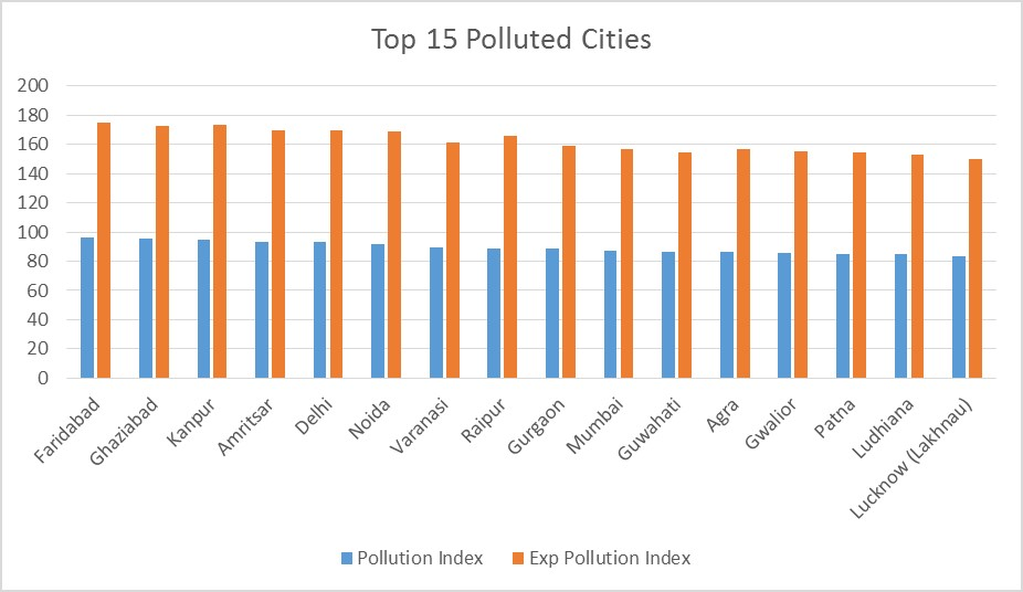 Top 15 polluted cities in india - pollution levels in india statistics - Air quality in india - Perfect Pollucon Services