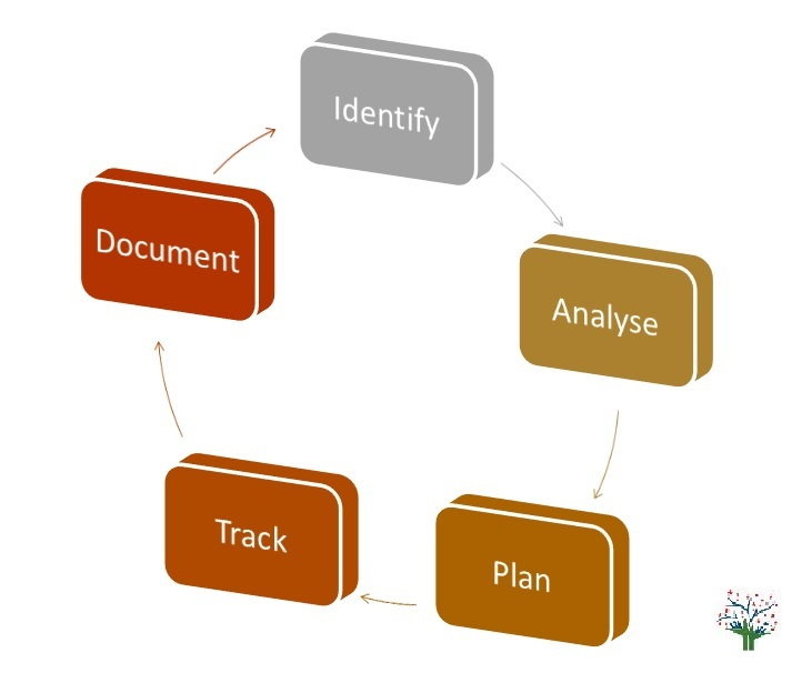 Steps to Risk Assessment in Industry