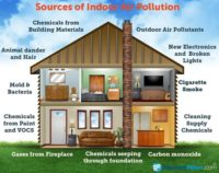 Indoor Air Quality Health Effects & Sources
